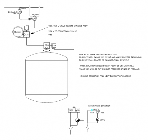 Glucose Feed System using CAD valves
